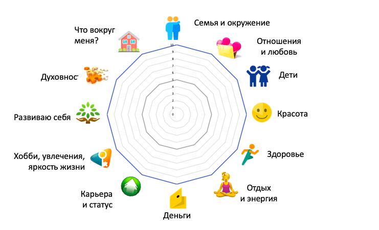 колесо жизненного баланса 12 сфер шаблон