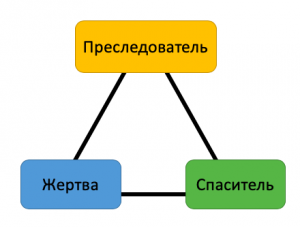 треугольник карпмана схема